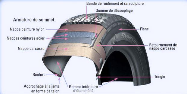 Comment est composé un pneu ?